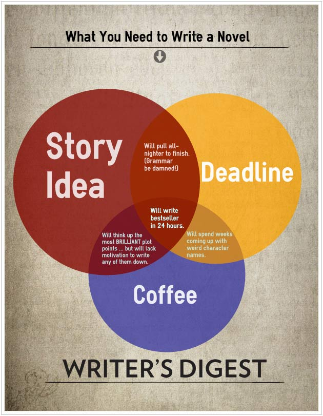 what-you-need-to-write-a-novel-writers-digest-klems