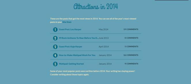 Blog Stats 2014 #3