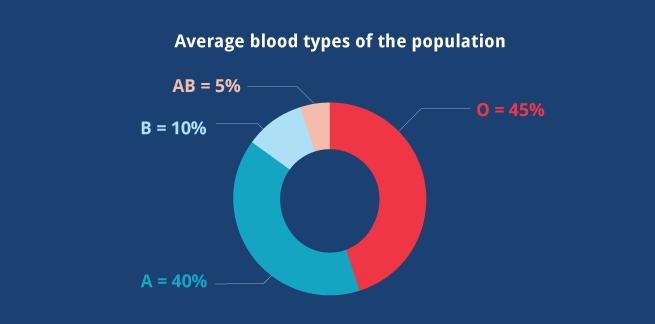 bloodgraphs2_655